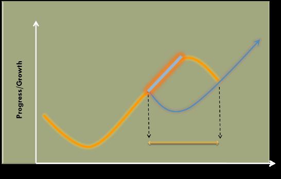 Sigmoid Curve for Renewal